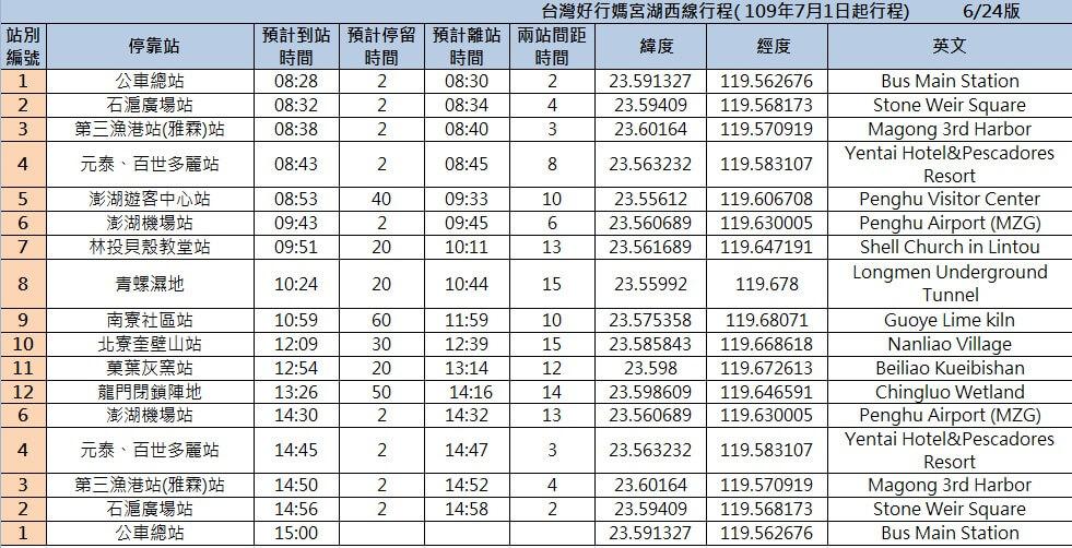 台湾好行バス 媽宮・湖西線時刻表